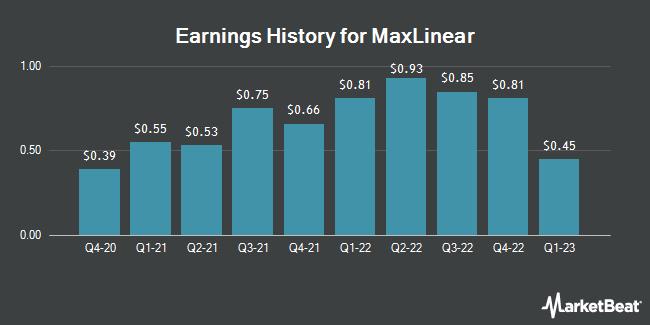 Earnings History for MaxLinear (NYSE:MXL)