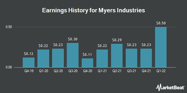 Earnings History for Myers Industries (NYSE:MYE)