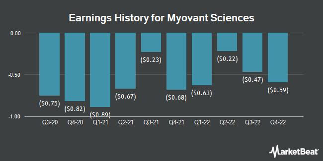 Earnings History for Myovant Sciences (NYSE:MYOV)