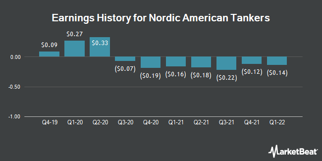 Earnings History for Nordic American Tankers (NYSE:NAT)