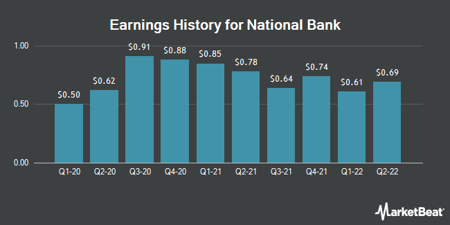 Earnings History for National Bank (NYSE:NBHC)