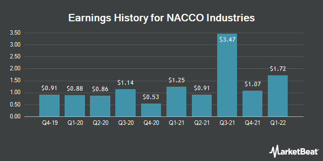 Earnings History for NACCO Industries (NYSE:NC)