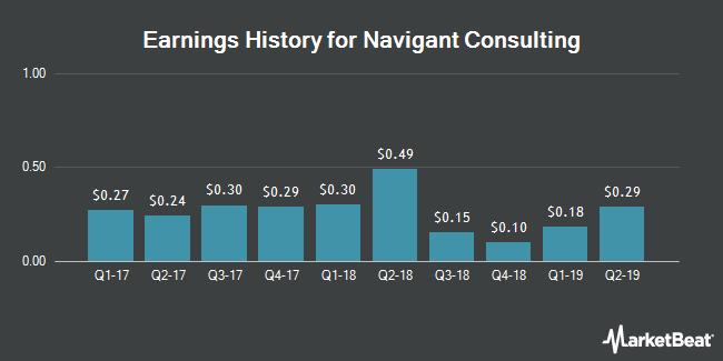 Earnings History for Navigant Consulting (NYSE:NCI)