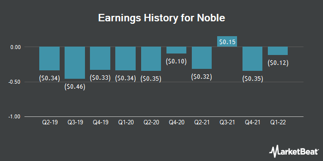 Earnings History for Noble (NYSE:NE)