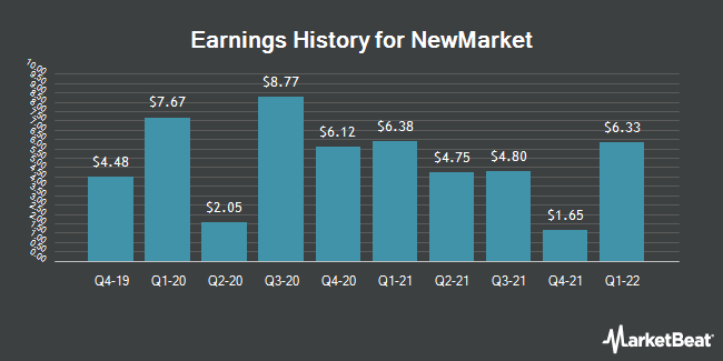 Earnings History for NewMarket (NYSE:NEU)