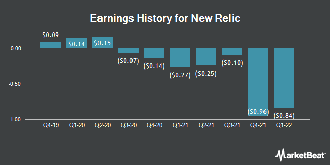 Earnings History for New Relic (NYSE:NEWR)
