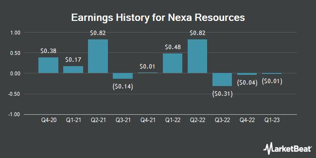 Earnings History for Nexa Resources (NYSE:NEXA)