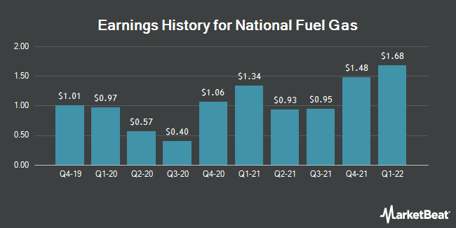 Earnings History for National Fuel Gas (NYSE:NFG)