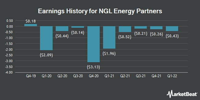 Earnings History for NGL Energy Partners (NYSE:NGL)