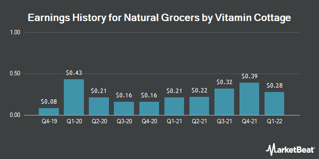 Earnings History for Natural Grocers by Vitamin Cottage (NYSE:NGVC)