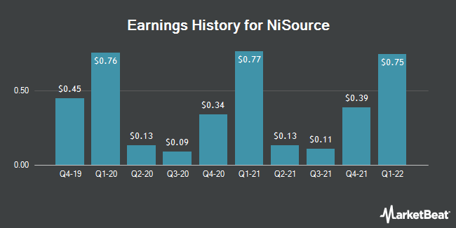 Earnings History for NiSource (NYSE:NI)