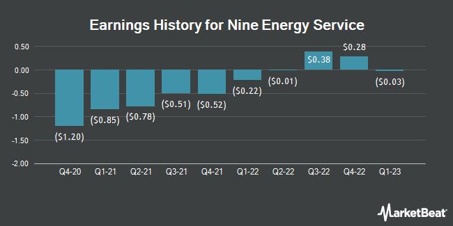 Earnings History for Nine Energy Service (NYSE:NINE)