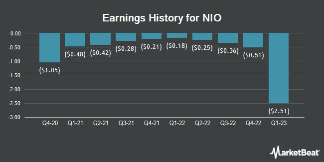 Earnings History for NIO (NYSE:NIO)