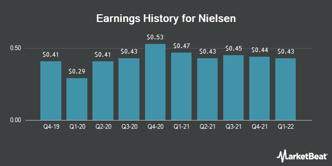 Earnings History for Nielsen (NYSE:NLSN)