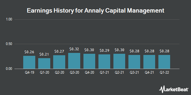 Earnings History for ANNALY CAP MGMT/SH (NYSE:NLY)