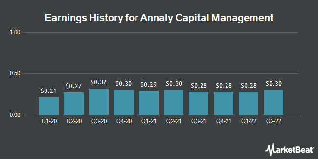 Earnings History for Annaly Capital Management (NYSE:NLY)