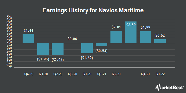 Earnings History for Navios Maritime (NYSE:NM)