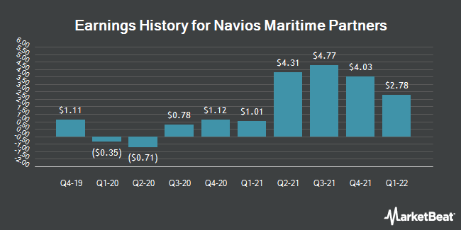Earnings History for Navios Maritime Partners (NYSE:NMM)