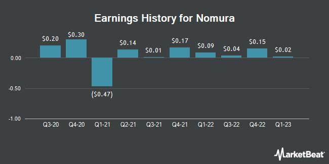 Earnings History for Nomura (NYSE:NMR)