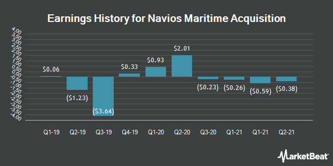 Earnings History for Navios Maritime Acquisition (NYSE:NNA)