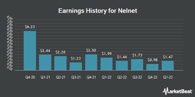 Earnings History for Nelnet (NYSE:NNI)
