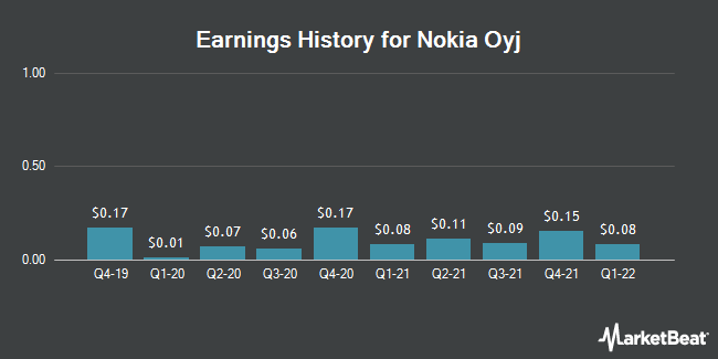 Earnings History for Nokia Oyj (NYSE:NOK)
