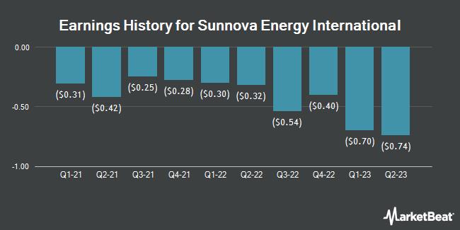 Earnings History for Sunnova Energy International (NYSE:NOVA)