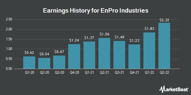 Earnings History for EnPro Industries (NYSE:NPO)