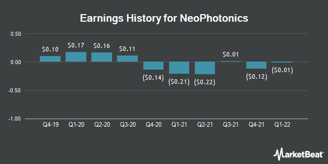 Earnings History for NeoPhotonics (NYSE:NPTN)