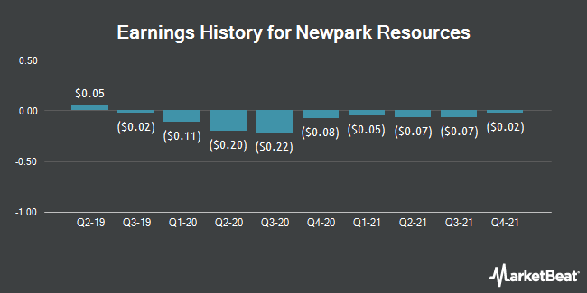 Earnings History for Newpark Resources (NYSE:NR)