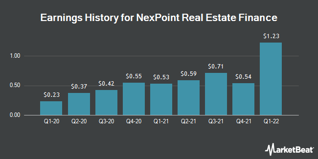 Earnings History for NexPoint Real Estate Finance (NYSE:NREF)