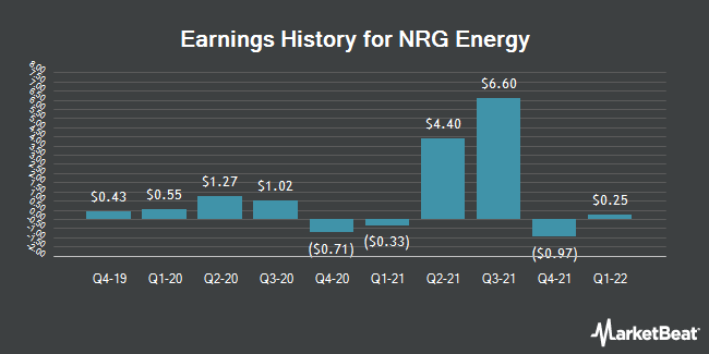 Earnings History for NRG Energy (NYSE:NRG)