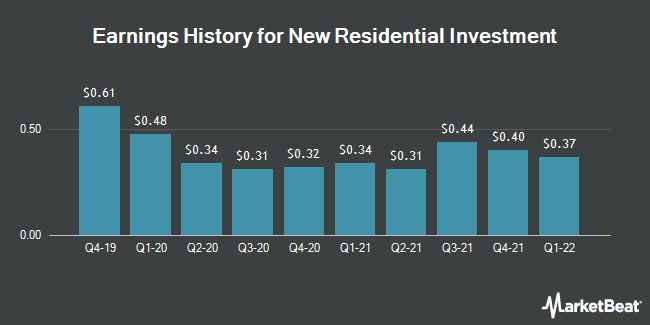 Earnings History for New Residential Investment (NYSE:NRZ)