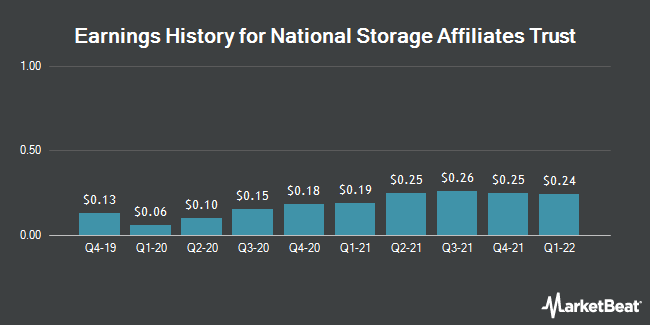 Earnings History for National Storage Affiliates Trust (NYSE:NSA)
