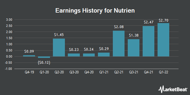 Earnings History for Nutrien (NYSE:NTR)