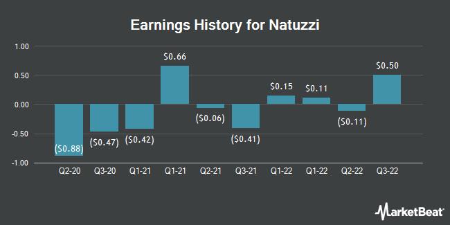 Earnings History for Natuzzi, S.p.A (NYSE:NTZ)