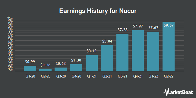 Earnings History for Nucor (NYSE:NUE)