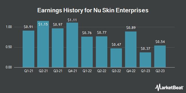 Earnings History for Nu Skin Enterprises (NYSE:NUS)