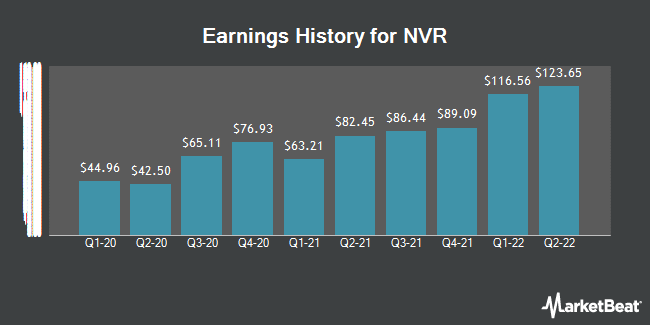 Earnings History for NVR (NYSE:NVR)
