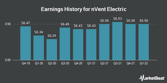Earnings History for nVent Electric (NYSE:NVT)