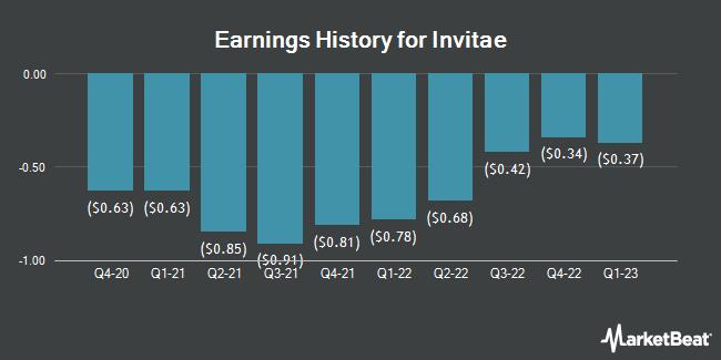Earnings History for InVitae (NYSE:NVTA)