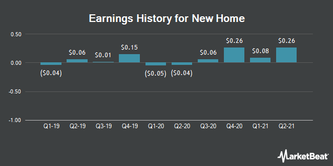 Earnings History for New Home (NYSE:NWHM)