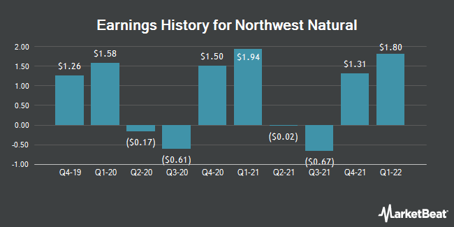 Earnings History for Northwest Natural (NYSE:NWN)