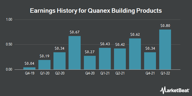 Earnings History for Quanex Building Products (NYSE:NX)