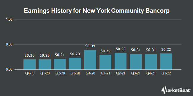 Earnings History for New York Community Bancorp (NYSE:NYCB)