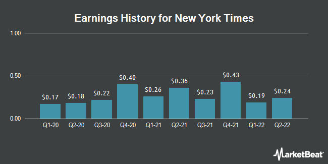 Earnings History for New York Times (NYSE:NYT)