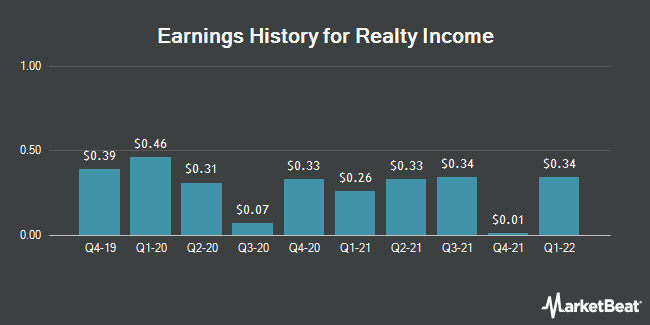 Earnings History for Realty Income (NYSE:O)