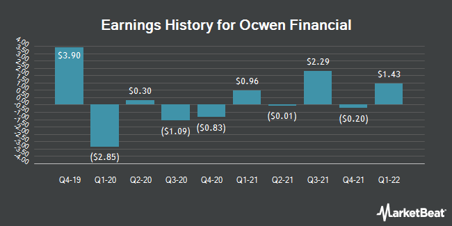 Earnings History for Ocwen Financial (NYSE:OCN)