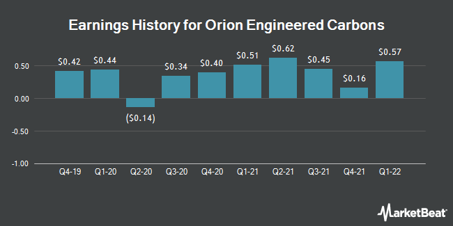 Earnings History for Orion Engineered Carbons (NYSE:OEC)