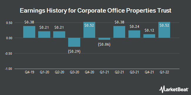 Earnings History for Corporate Office Properties Trust (NYSE:OFC)